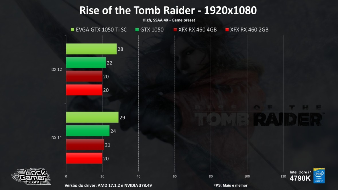 benchmark-teste-games-gtx1050-ti-460-2gb-4gb-compensa-pt-br-barata-fps-rise-of-the-tomb-raider