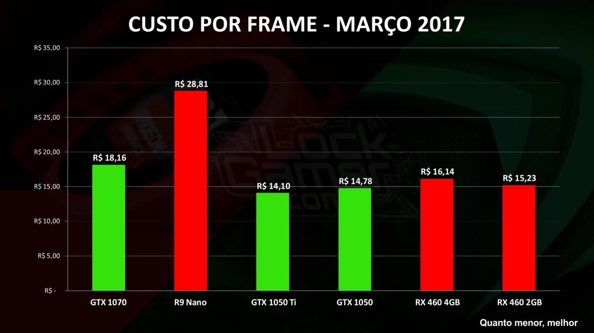 Custo por Frame - MAR 17 melhor placa de video melhor preco mais barata custo beneficio.jpg