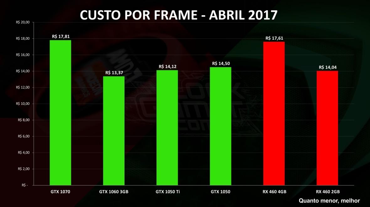 melhor placa de video melhor preço abril 2017 comparar custo por frame geral