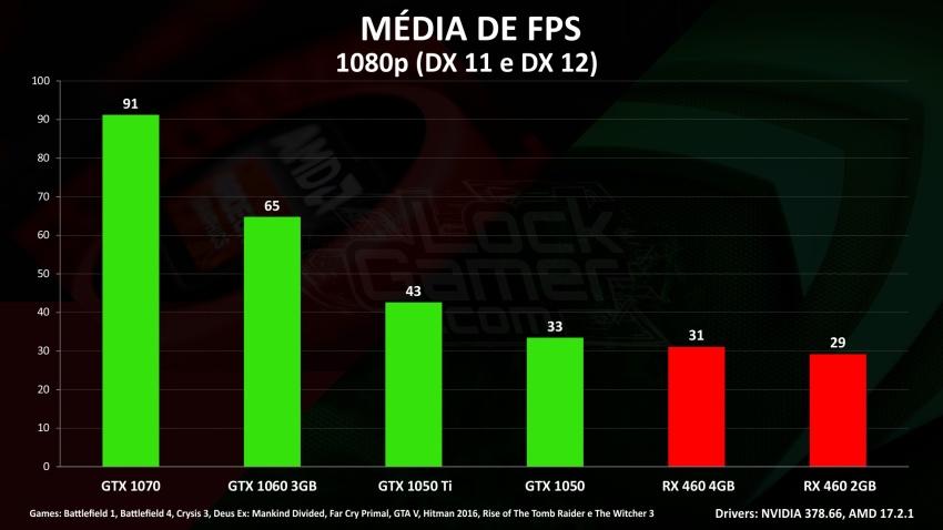 melhor placa de video melhor preço abril 2017 comparar custo por frame média de FPS