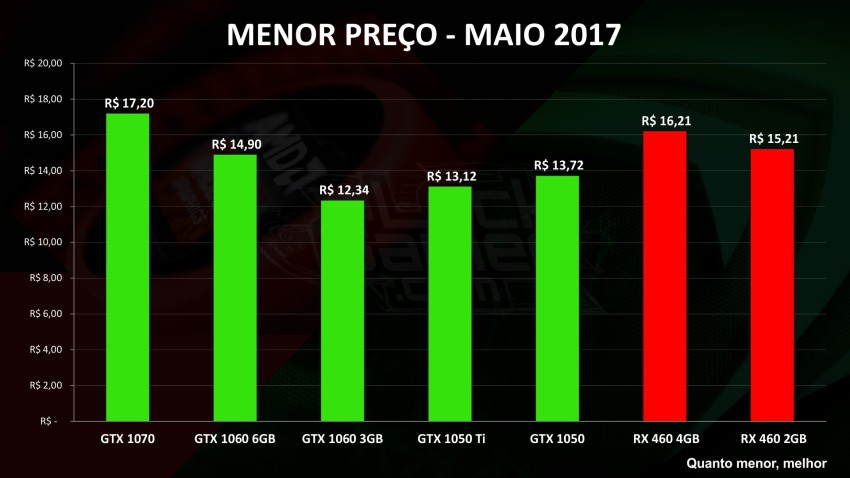 melhor placa de vídeo melhor preço maio 2017 MENOR.jpg