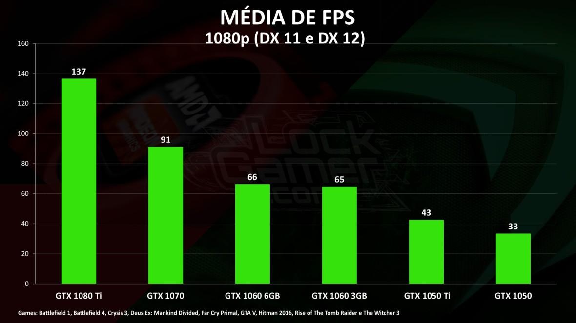 Custo por Frame - JUL 17 melhor placa de vídeo melhor preço media fps